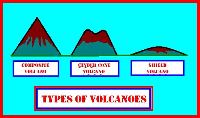 Science Ideas  Three Major Types Of Volcanoes