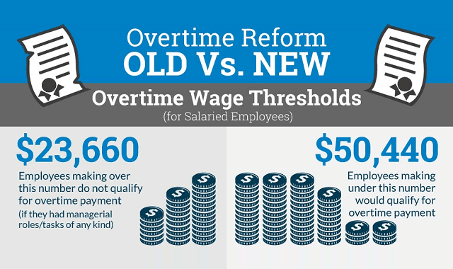 Overtime Reform: What it Means for Workers and Businesses