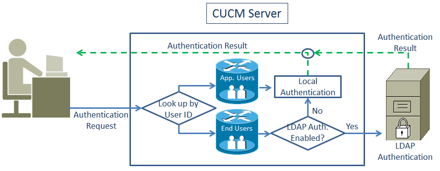 UC Corner: Users and Authentication for Cisco UC
