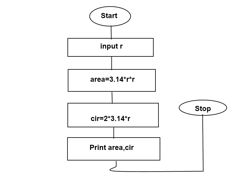 Flow charts in c language all computer topics if you have any query then leave your comments and dont forgot to follow me on googlefacebooktwitter ccuart Gallery