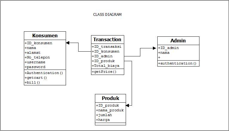 Contoh Erd Dan Class Diagram Terbaru 10
