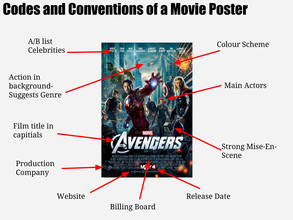 Aoife Donnelly A2 media: Codes and conventions of a movie poster