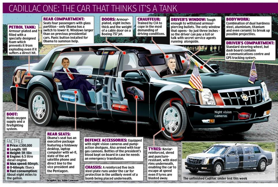 """La """"bestia"""" de Obama, el supervehiculo blindado +"""