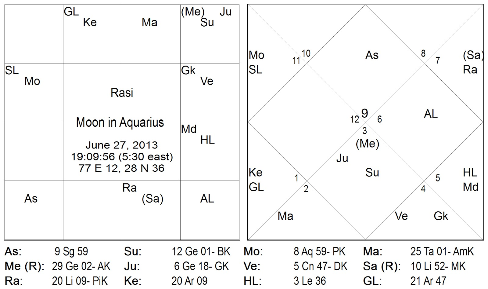 Active instruction during this transit of the vedic moon is coming primarily from two grahas gur guru