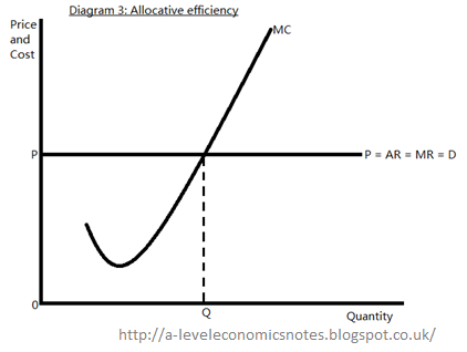 A level economics notes a2 essay unit 3 econ 3 do you agree furthermore small firms in a perfectly competitive market often also benefit from productive efficiency as well as dynamic efficiency thus will lower costs ccuart Choice Image
