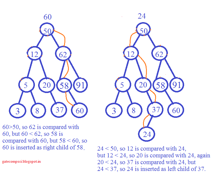 Threaded binary tree insertion algorithm