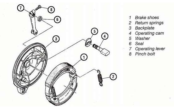 Life Skill Cara Kerja Rem Sepeda Motor