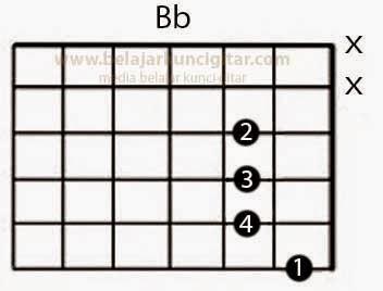 gambar kunci gitar Bb dan cara belajar gitar