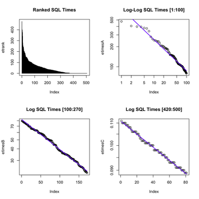 Q-Q Plots for Multi-modal Performance Data