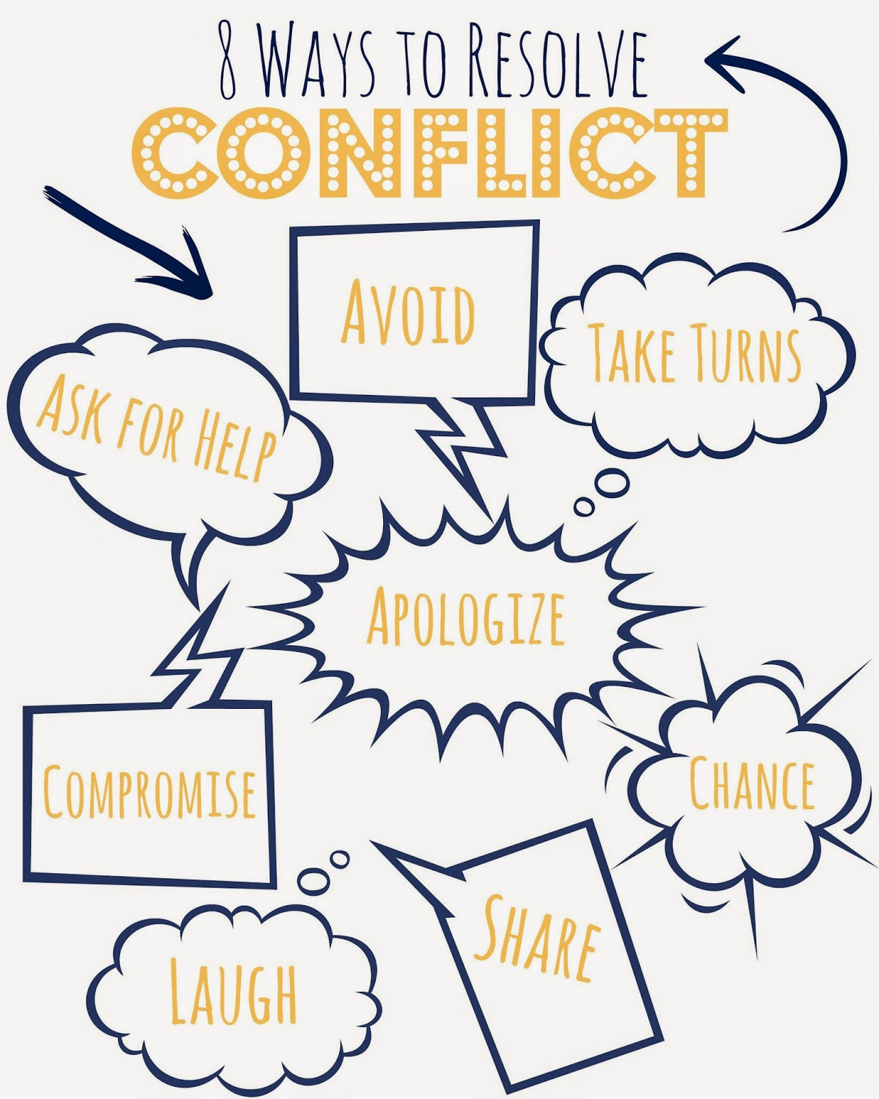 identify skills and approaches needed for resolving conflict Identify skills and approaches needed for resolving conflicts conflict is inevitable even though some conflict can be good most of the time other times it can be harmful to a team.