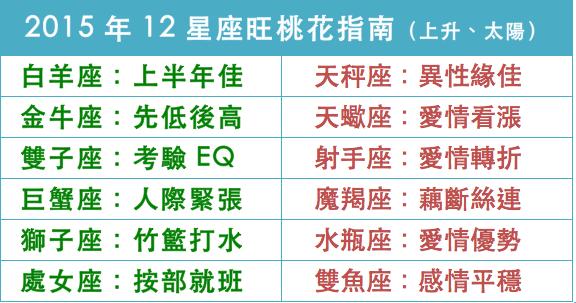 2015年12星座旺桃花指南