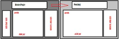 Membuat Tampilan Kolom Widget Blog Berbeda pada Halaman Tertentu