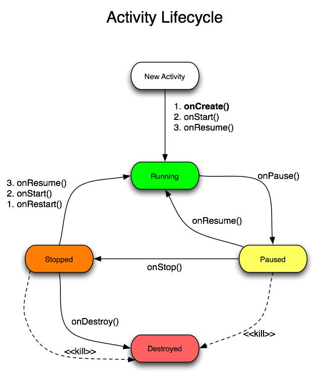Programador aprendendo android ciclo de vida de uma activity essa imagem mostra o ciclo de vida de uma activity de forma clara e objetiva a cada transio de estado mostra os mtodos que so chamados durante a ccuart Choice Image