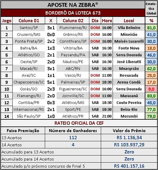 LOTECA 673 - RATEIO OFICIAL