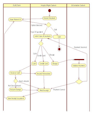UML Activity Diagram for Hospital Management Patient Payment