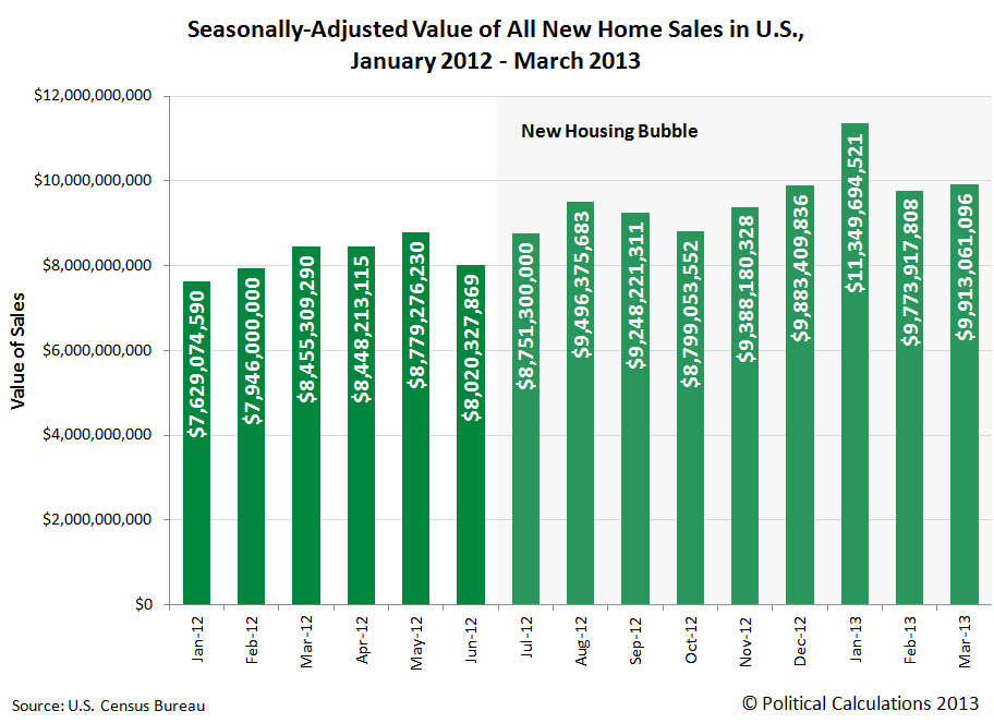 Seasonally-Adjusted Value of All New Home Sales in U.S., January 2012 - March 2013