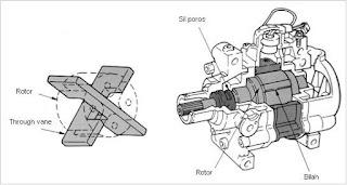 Kontruksi kompresor ac mobil tipe through vane