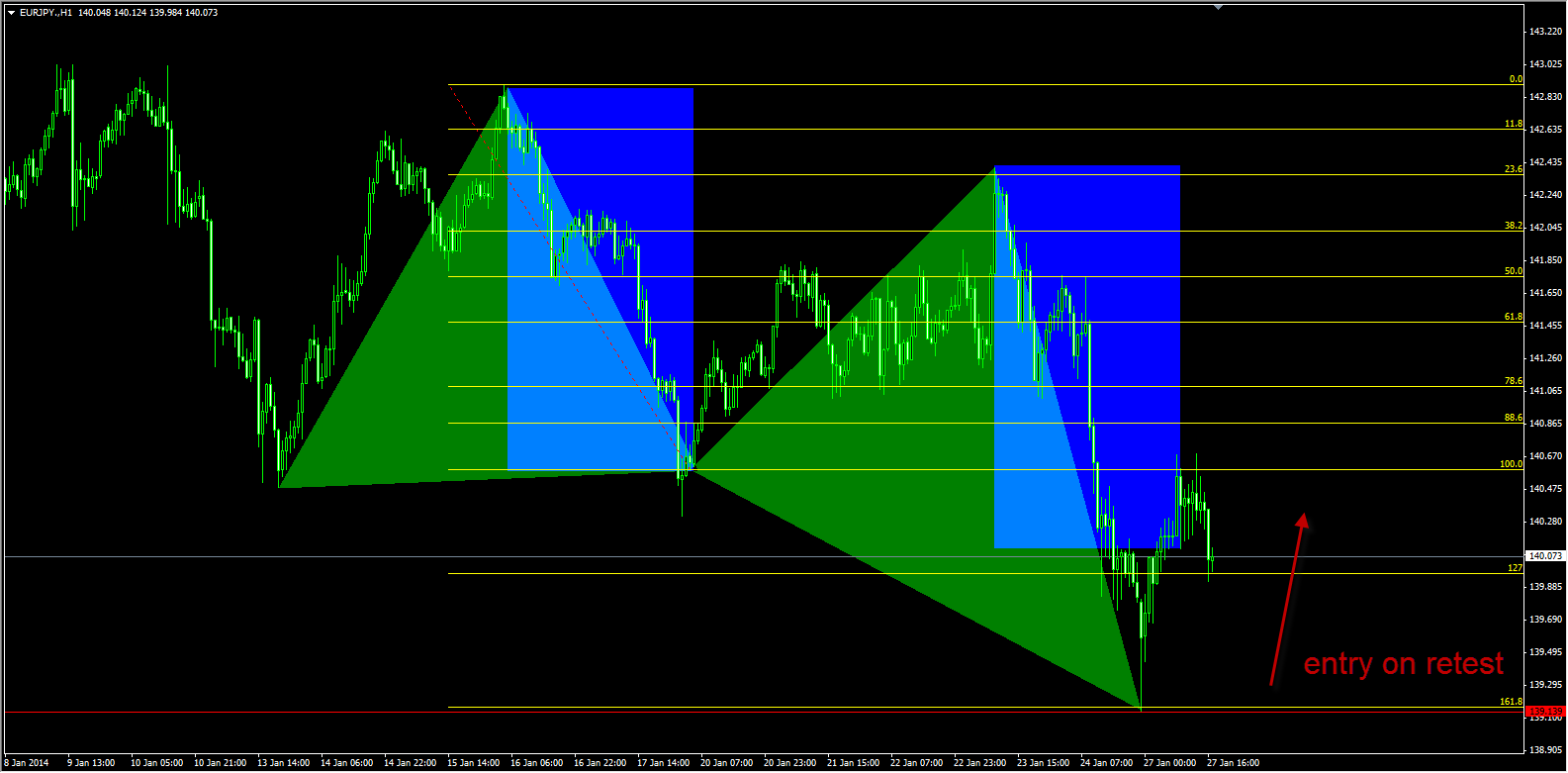 EURJPY butterfly bullish pattern
