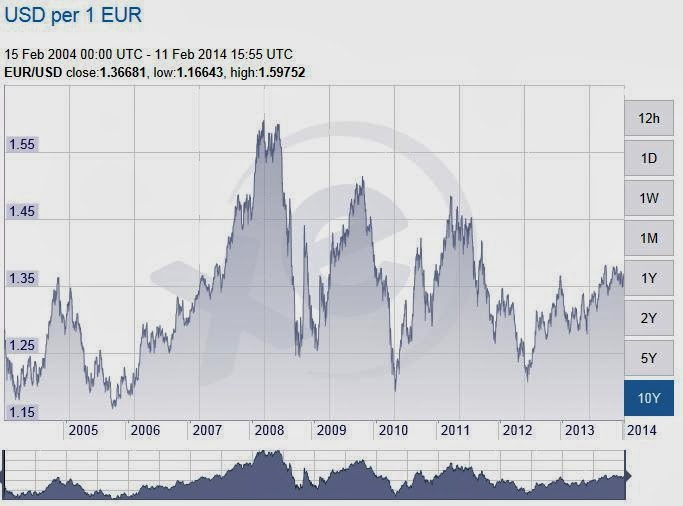 What if .... ? (3/23/2014) Euro+chart
