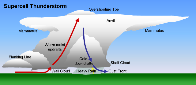 Updraft definition
