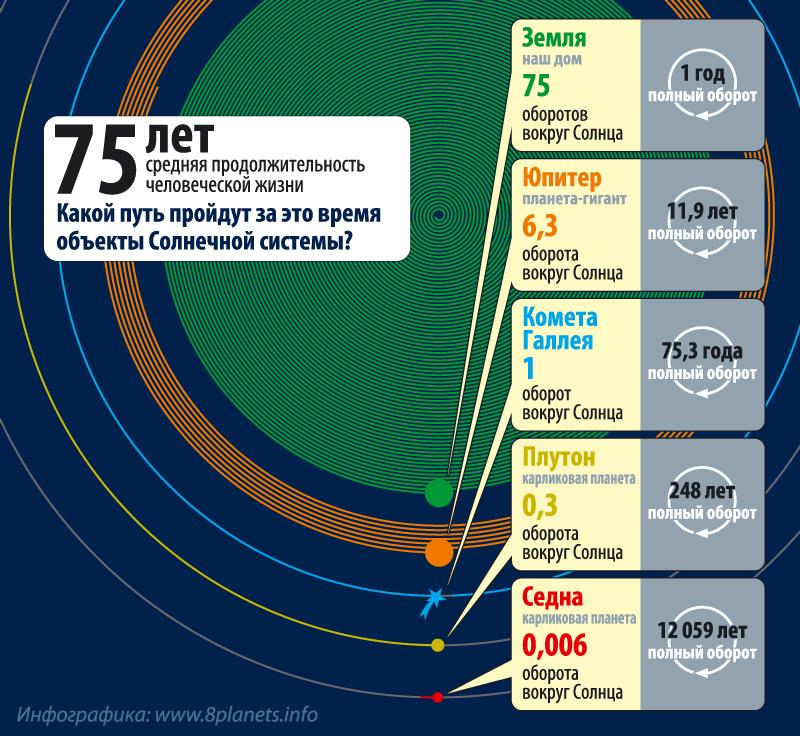 Инфографика — 75 лет в Солнечной системе