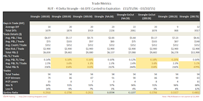 Short Options Strangle Trade Metrics RUT 66 DTE 4 Delta Risk:Reward Exits