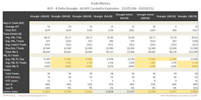 Short Options Strangle Trade Metrics RUT 66 DTE 4 Delta Risk:Reward Exits