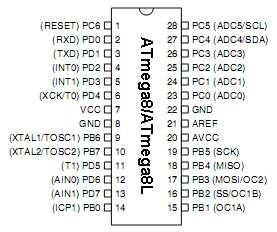Electro For Independent  Pin Description Atmega8