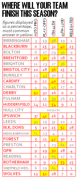 Forest boffin fans confidence league table the championship for 07 08 championship table