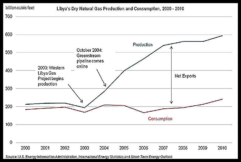 EIA-Libyas-Gas-Production-and-Consumption