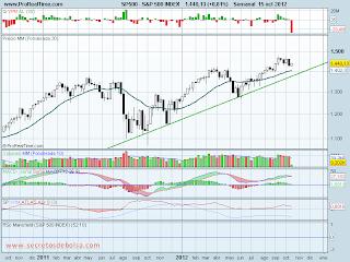 analisis tecnico de-s&p500-a 16 de octubre de 2012
