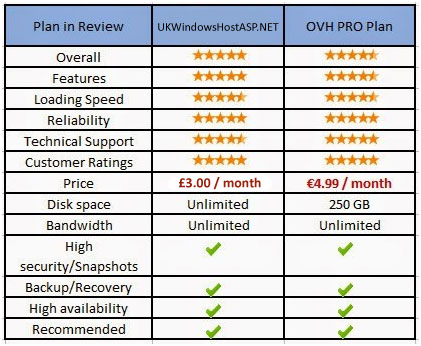 http://www.bestwindowshostingasp.net/2015/09/ukwindowshostaspnet-vs-ovh-hosting-who-is-the-best.html