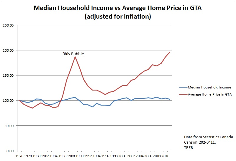 median household income in toronto vs average home price
