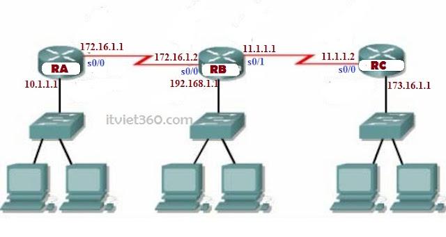 Mô hình định tuyến tĩnh, Demo static route