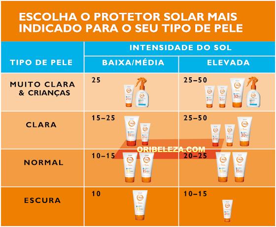 Escolha o protetor solar Sun Zone ideal para si