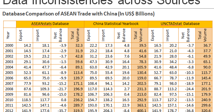 china and asean 5 bilateral trade relationship