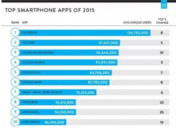 Las 10 apps para dispositivos móviles más utilizadas del 2015 en Estados Unidos (infografía).