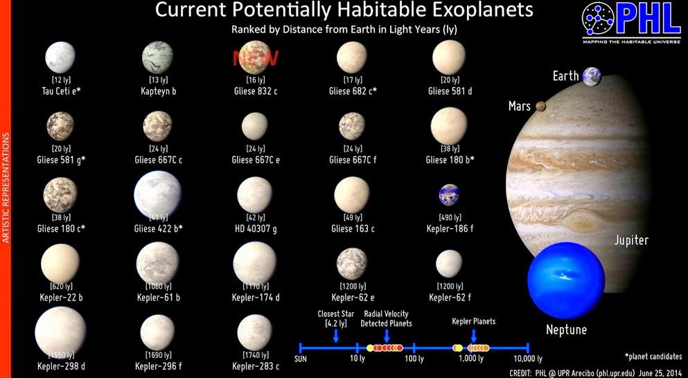 catalogo exoplanetas habitables