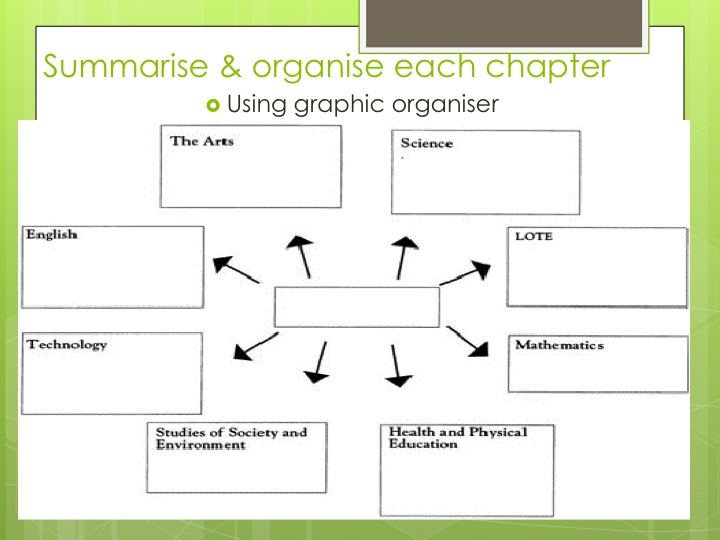 summary organizing Paragraph summary students use details from graphic organizer or class notes to write a summary in their own words pattern analysis find, identify, and explain patterns within specific skills/concepts/situations perform summarizing strategy students display learning based on a role play, dramatic portrayal, musical rendition, etc.