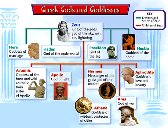 gods and goddesses of greek mythology Welcome to mythweb this site is devoted to the heroes, gods and monsters of greek mythology.