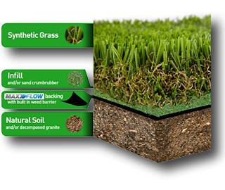 Artificial Grass & Synthetic Lawn