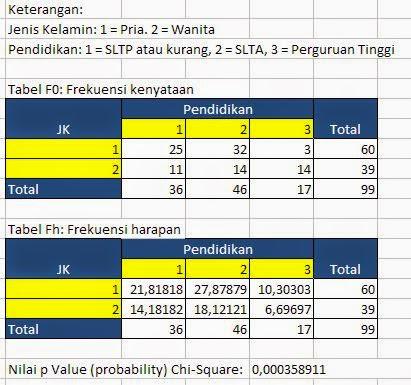 Chi Square Excel