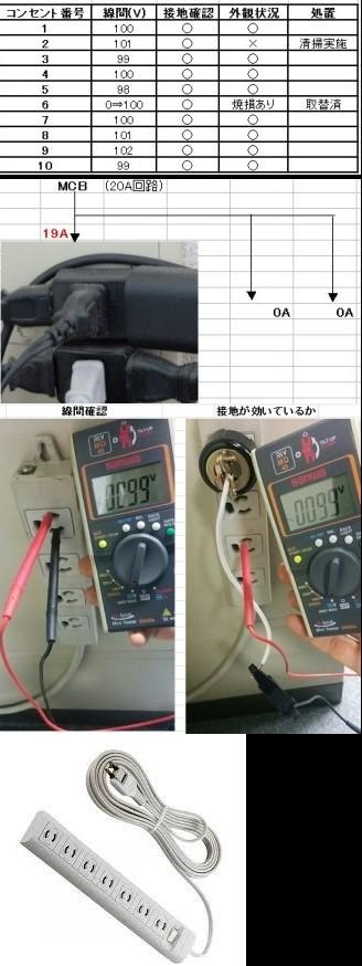 コンセント点検_(電圧測定、接地確認、清掃)<br>は地味な作業ですが電気主任がすべき電気安全点検の基本です。(トラッキング防止等)