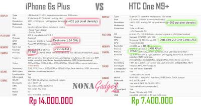 perbandingan spesifikasi iPhone6s+ dengan HTC One M9+