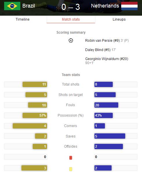 Hasil Pertandingan Brazil vs Belanda Tadi Pagi - Juara 3 Piala Dunia