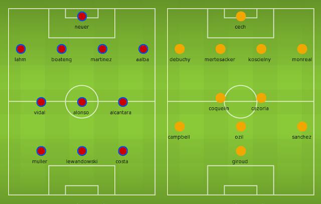 Possible Lineups, Team News, Stats – Bayern Munich vs Arsenal