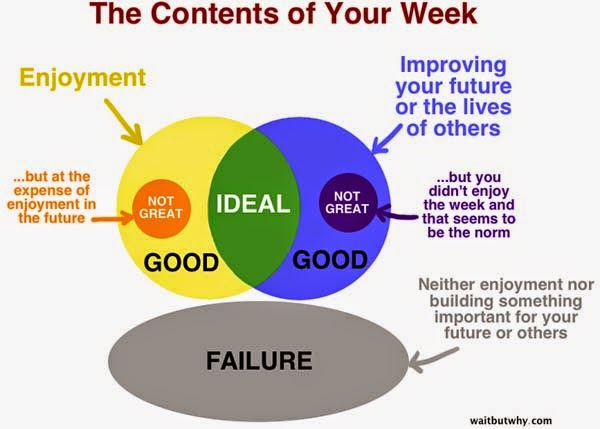I Can't Decide If This Is Inspiring Or Depressing. But It's Guaranteed To Open Your Eyes. - Don't let your weeks be failures.