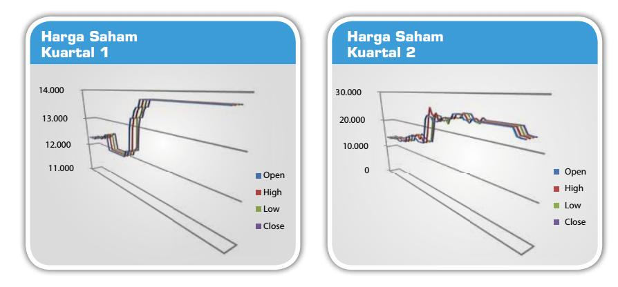 diagram saham goodyear indonesia