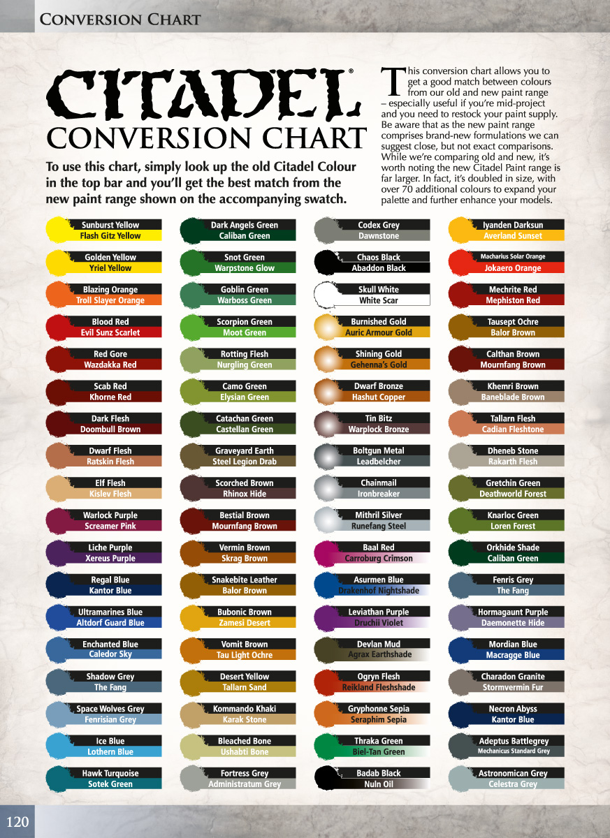Model Paint Cross Reference Charts