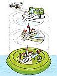 Afb. 1: Meerlaagsveiligheid: preventie, ruimtelijke maatregelen en rampenbeheersing (van onder naar boven).